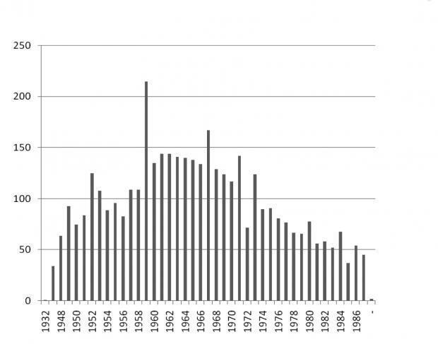 Gráfico de cantidad de fallecimientos por año en el Hospital Esteves de la Provincia de Buenos Aires, Argentina